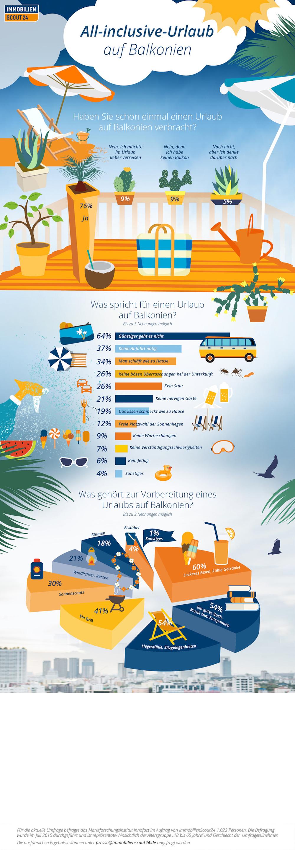 Infografik Balkonien
