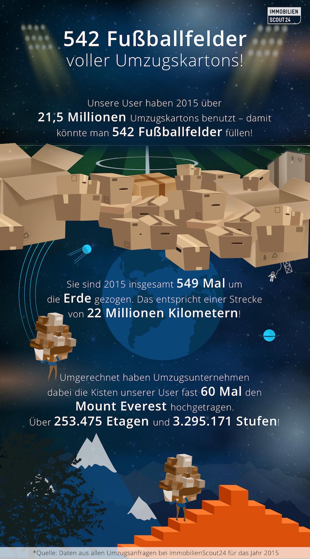 Infografik Umzug Onepager