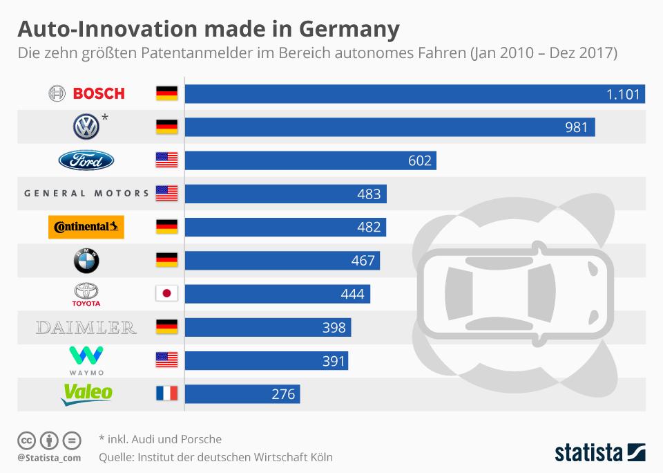 Top 10 Patentanmelder im Bereich Autonomes Fahren | Statista